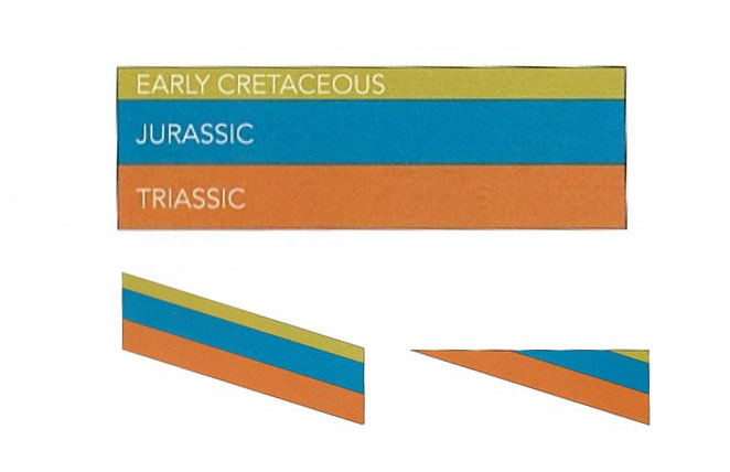 Triassic, Jurassic & Cretaceous